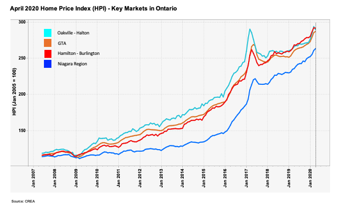 Home prices are still holding up in recent monthd