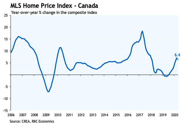 HPI is 6.4% up YoY on average across different markets in Canada